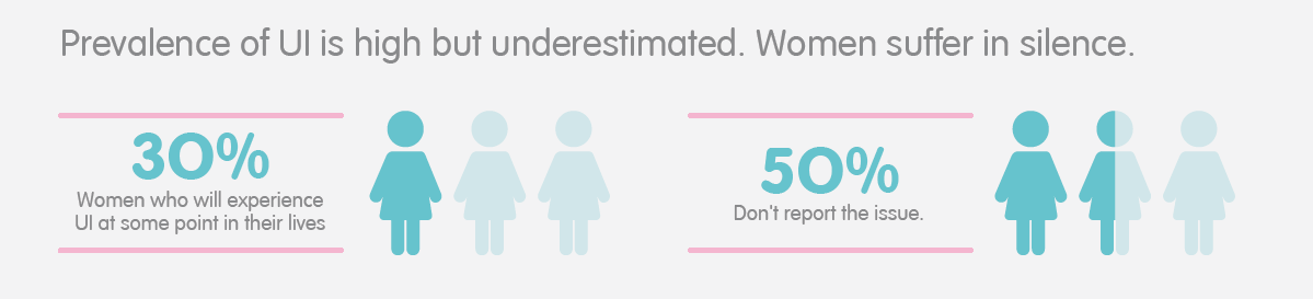 30% of women will experience UI at some point