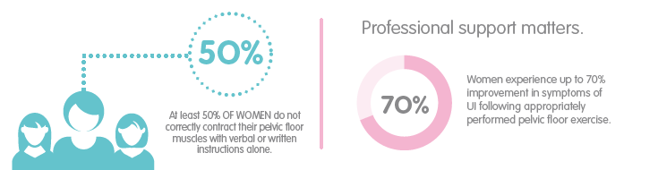 50% of Women do not contract pelvic floor muscles correctly